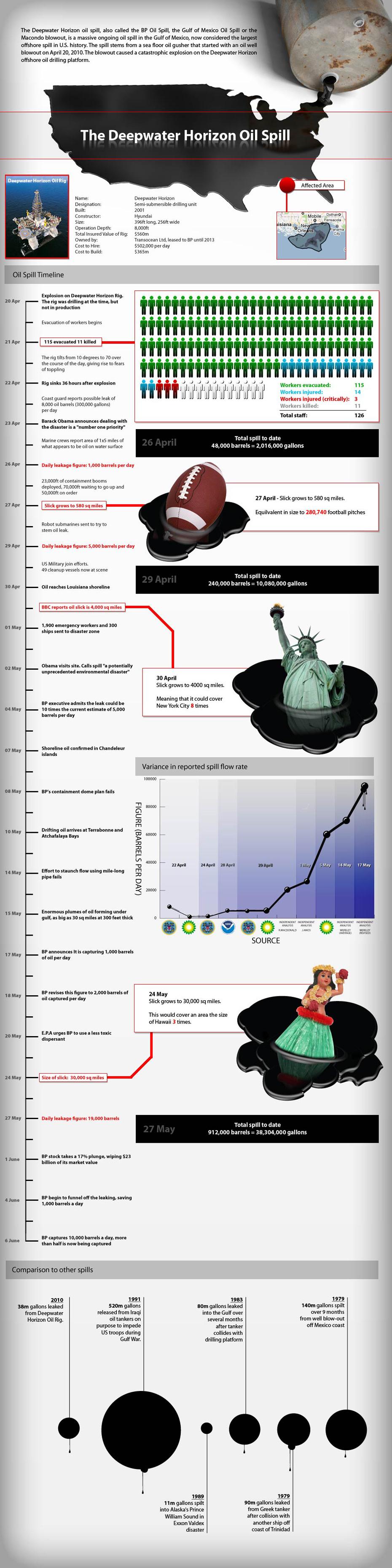 Oil Slick Timeline