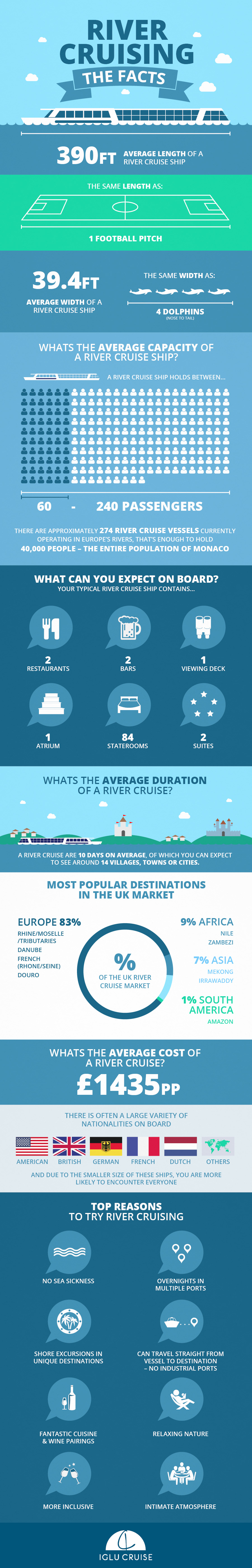 river cruise infographic