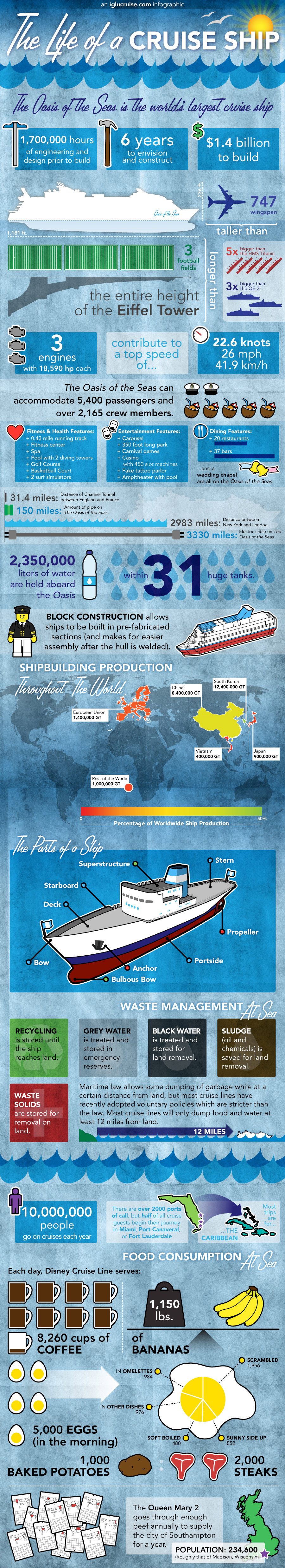 How Big Are Cruise Ships Infographic