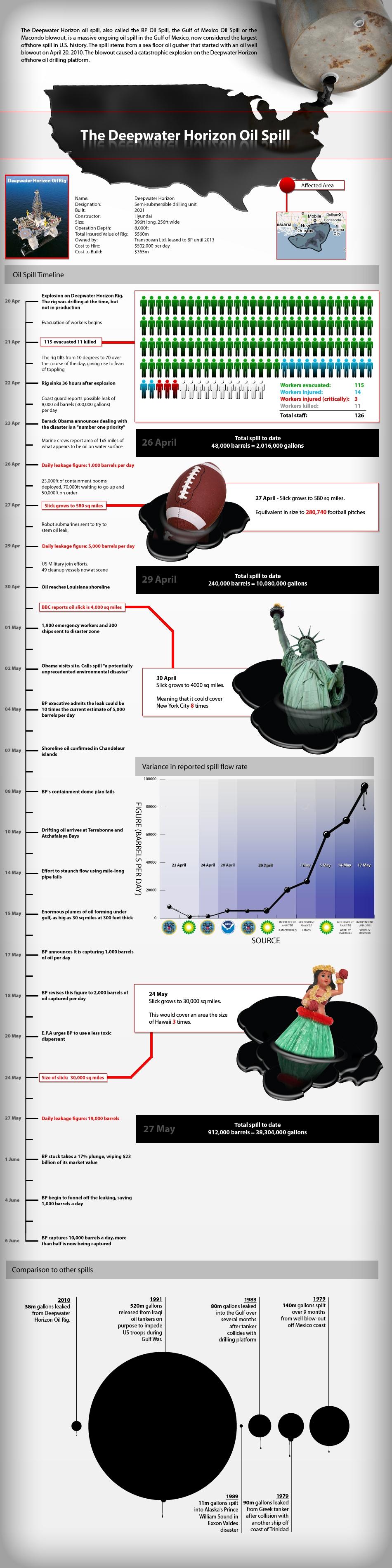 oil-spill-timeline-full-size