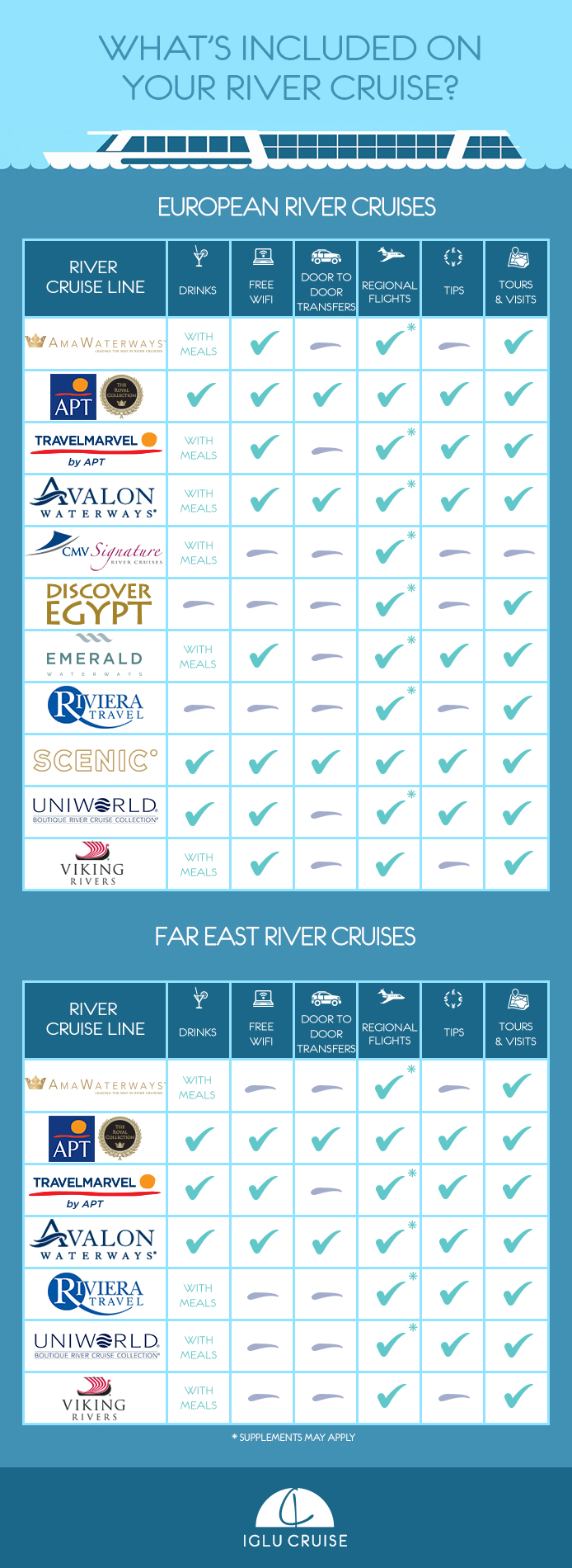 whats included on your river cruise